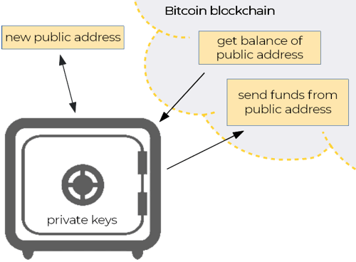 Scheme: What bitcoin wallet does